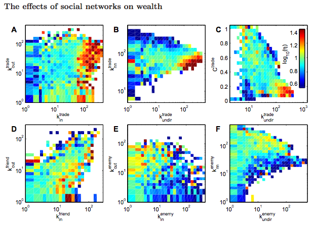 pardus-effects-of-social-networks-on-wealth