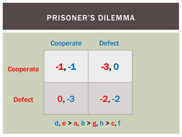 "Normal form of the classic Prisoner's Dilemma game theory problem displays a matrix of outcomes for a given combination of player strategies (""cooperate"" or ""defect"")."